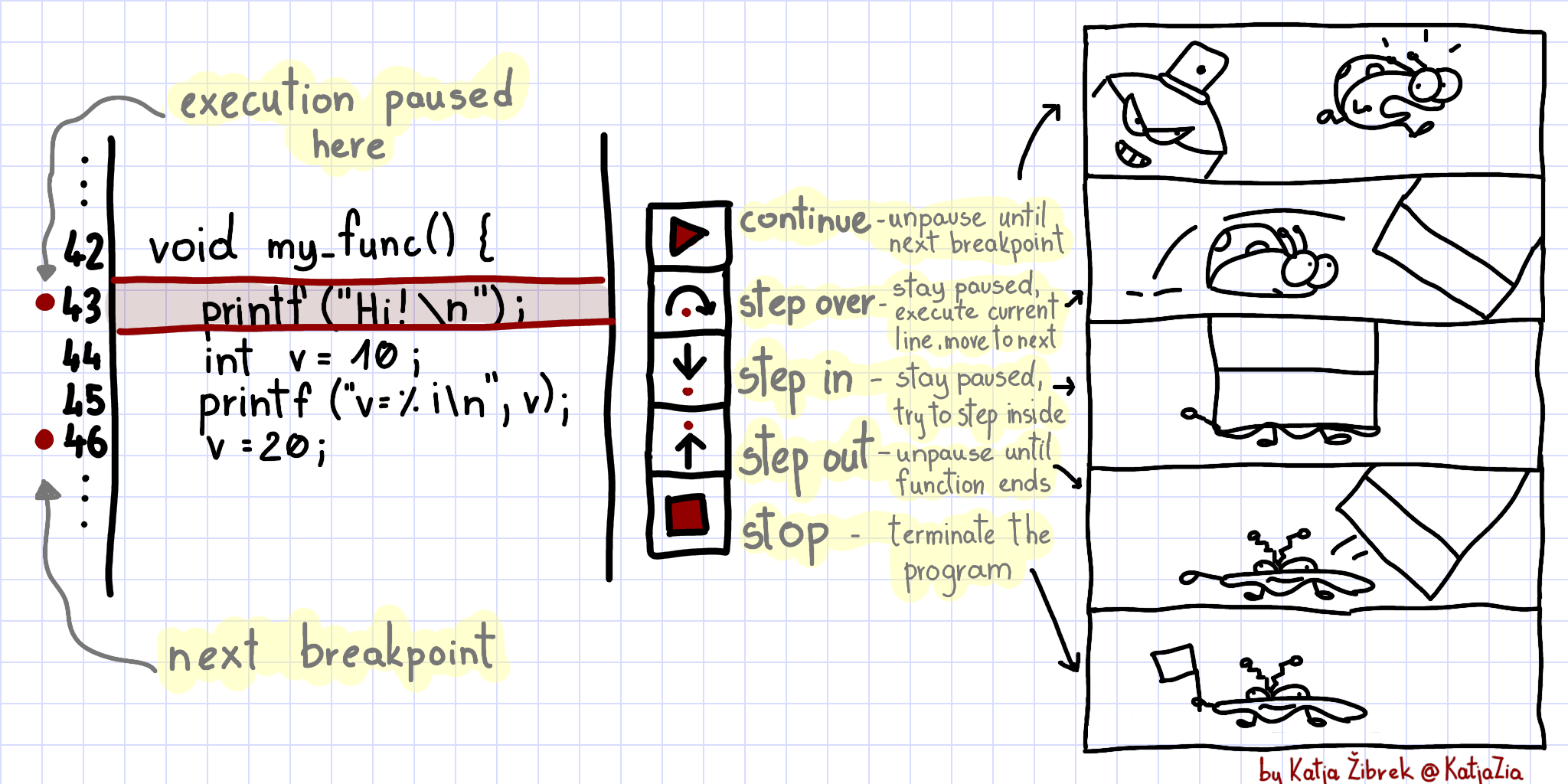 Cartoon guide to using an integrated visual debugger.