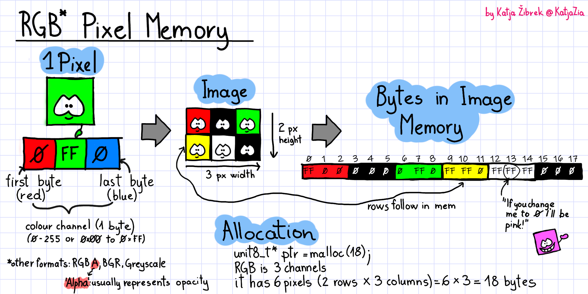 Cartoon guide to storing images in your program's memory.
